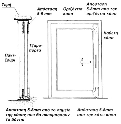Σχεδιάγραμμα τοποθέτησης ασφάλειας τιγράκι σε μονόφυλλες πόρτες